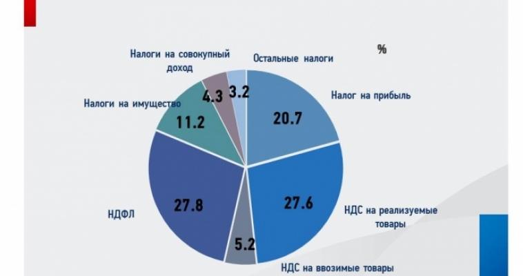 За 8 месяцев 2016 года южноуральские налогоплательщики перечислили в бюджет страны почти 119 млрд рублей